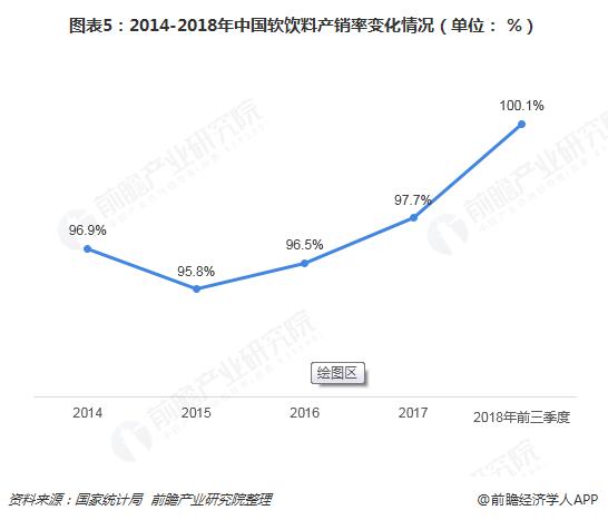 图表5:2014-2018年中国软饮料产销率变化情况(单位: %)