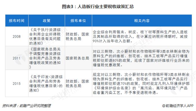 图表3:人造板行业主要税收政策汇总