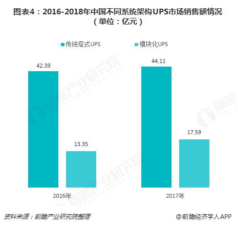 图表4:2016-2018年中国不同系统架构UPS市场销售额情况(单位:亿元)