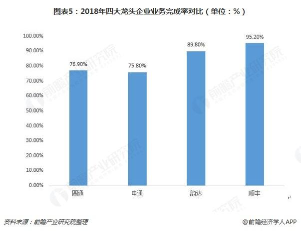 图表5:2018年四大龙头企业业务完成率对比(单位:%)