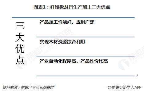 图表1:纤维板及其生产加工三大优点