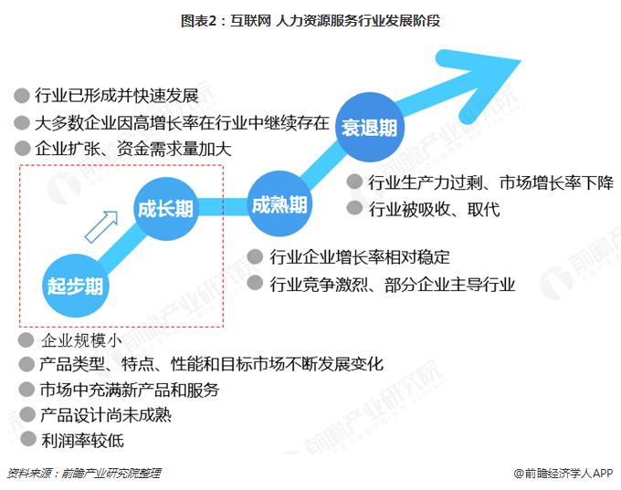 图表2:互联网+人力资源服务行业发展阶段