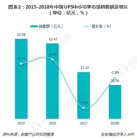 图表2:2015-2018年中国UPS中小功率市场销售额及增长(单位:亿元,%)