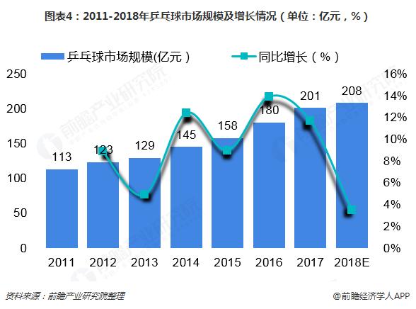 图表4:2011-2018年乒乓球市场规模及增长情况(单位:亿元,%)