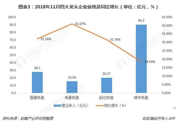 图表3:2018年11月四大龙头企业业绩及同比增长(单位:亿元,%)