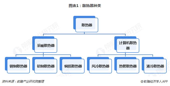 图表1:散热器种类