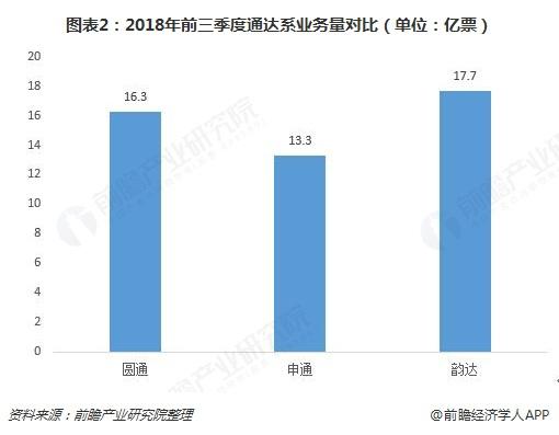 图表2:2018年前三季度通达系业务量对比(单位:亿票)