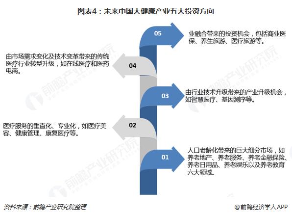 图表4:未来中国大健康产业五大投资方向