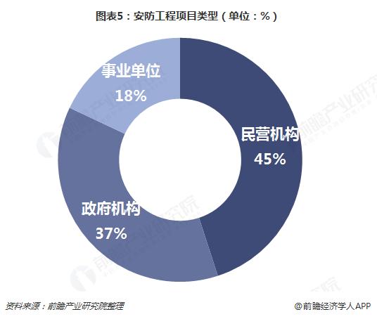 图表5:安防工程项目类型(单位:%)