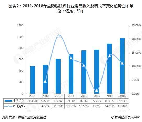 图表2:2011-2018年重防腐涂料行业销售收入及增长率变化趋势图(单位:亿元,%)
