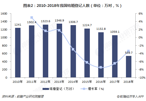 图表2:2010-2018年我国结婚登记人数(单位:万对,%)