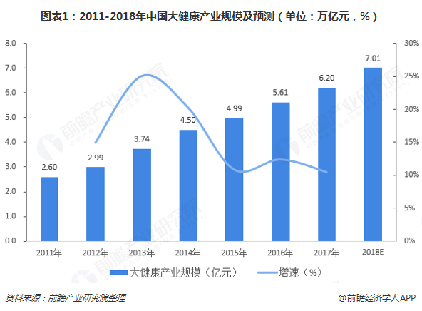 图表1:2011-2018年中国大健康产业规模及预测(单位:万亿元,%)