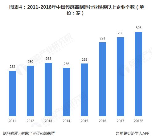 图表4:2011-2018年中国传感器制造行业规模以上企业个数(单位:家)