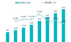 3亿二次元用户助推发展 十张图了解中国动漫产业发展现状