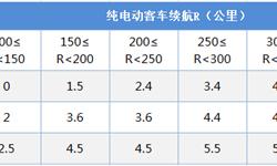 2018年中国电动客车融资租赁发展现状与市场趋势分析 租赁平台建设以及新兴技术应用促进行业步入正轨【组图】