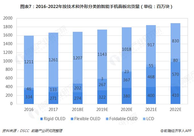 图表7:2016-2022年按技术和外形分类的智能手机面板出货量(单位:百万块)