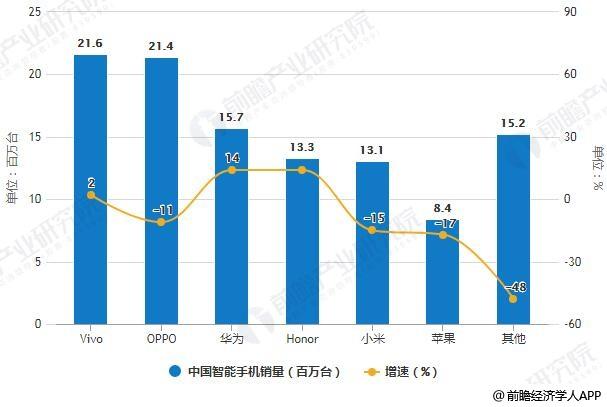 2018年三季度中国智能手机销量统计及增长情况