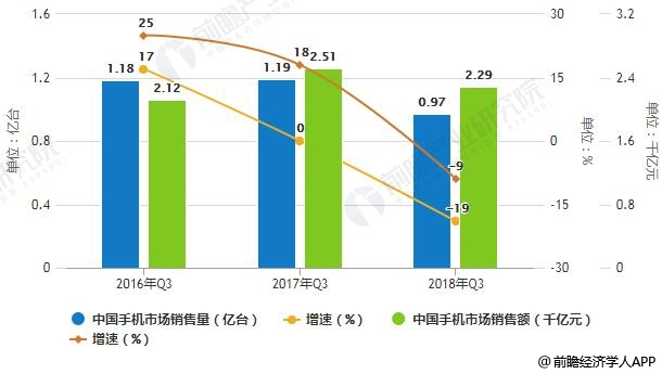 2016年Q3-2018年Q3中国手机市场销售业绩统计及增长情况