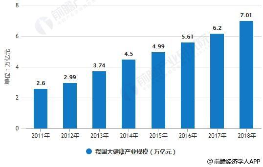 2011-2018年我国大健康产业规模统计情况及预测