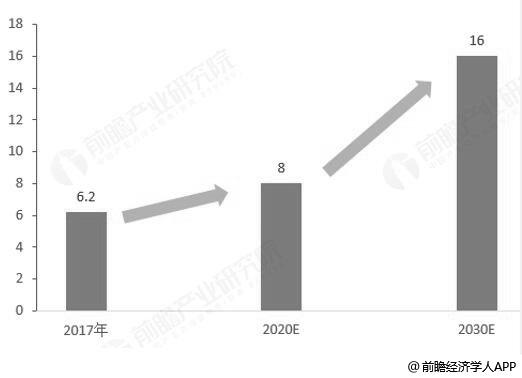 2017-2030年我国大健康产业规模空间预测情况
