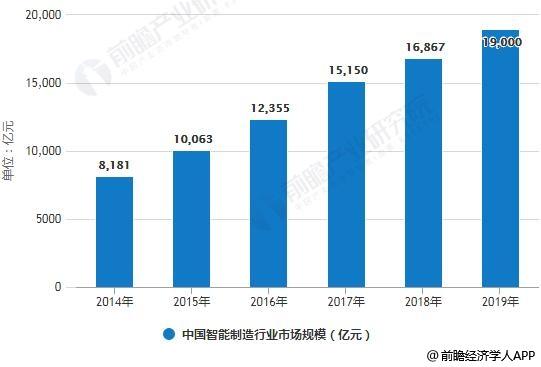 2014-2019年中国智能制造行业市场规模统计情况及预测