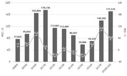 1-10月全国<em>挖掘机</em>产量为216101台 累计增长51.3%