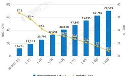 10月零售行业分析:全国网络<em>零售额</em>为70539亿元
