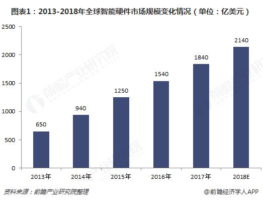图表1:2013-2018年全球智能硬件市场规模变化情况(单位:亿美元)