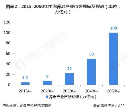 图。表2:2015-2050年中国养。老产业市场规模及预测(单,位:万亿元)