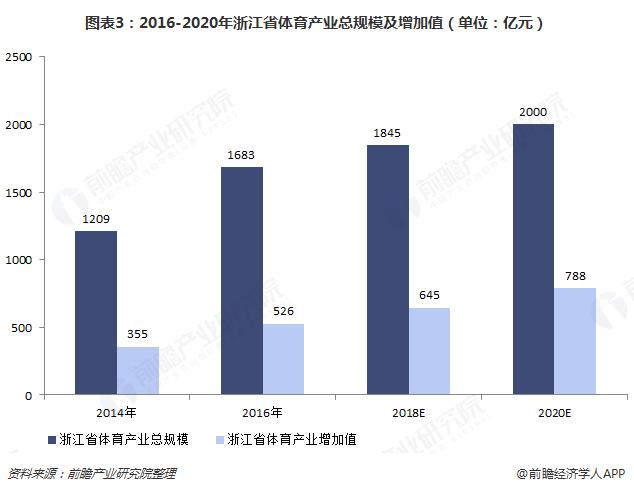 图表3:2016-2020年浙江省体育产业总规模及增加值(单位:亿元)