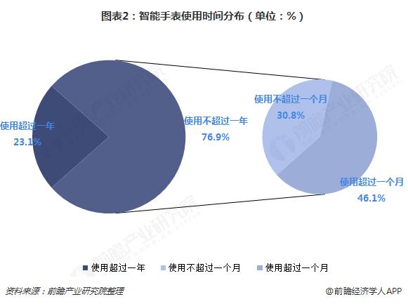 图表2:智能手表使用时间分布(单位:%)