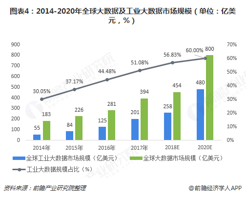 图表4:2014-2020年全球大数据及工业大数据市场规模(单位:亿美元,%)