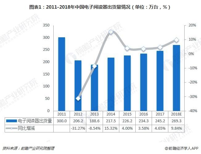 图表1:2011-2018年中国电子阅读器出货量情况(单位:万台,%)