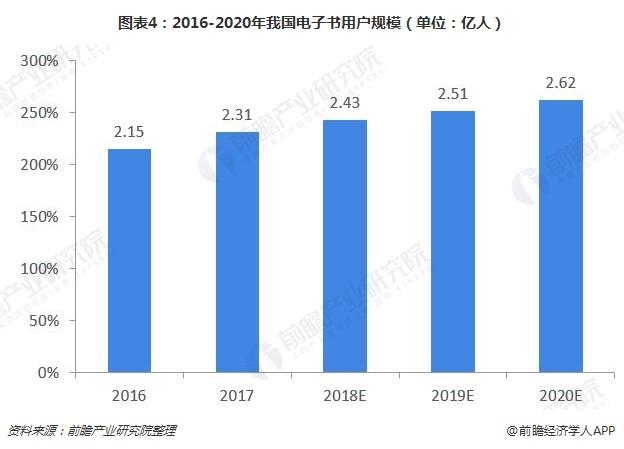 图表4:2016-2020年我国电子书用户规模(单位:亿人)