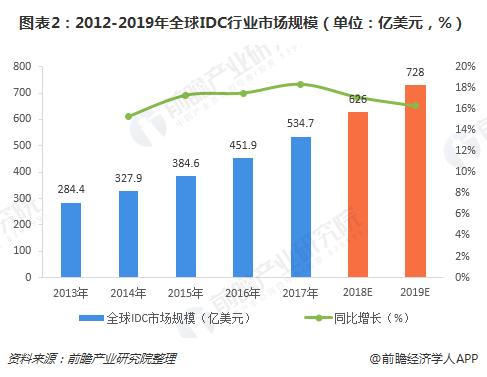 图表2:2012-2019年全球IDC行业市场规模(单位:亿美元,%)
