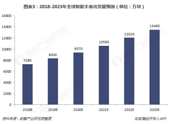 图表3:2018-2023年全球智能手表出货量预测(单位:万块)