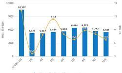 前10月中国电力行业分析:<em>全社会</em><em>用电量</em>为56552亿千瓦时