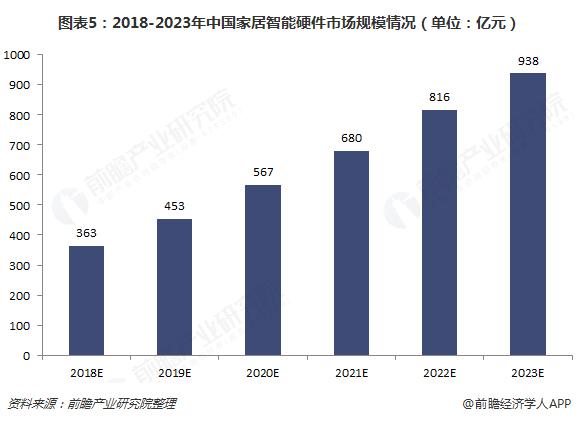 图表5:2018-2023年中国家居智能硬件市场规模情况(单位:亿元)