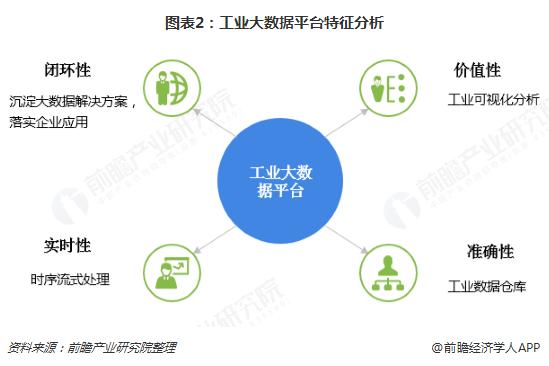 图表2:工业大数据平台特征分析