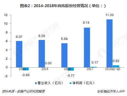 图表2:2014-2018年尚纬股份经营情况(单位:)