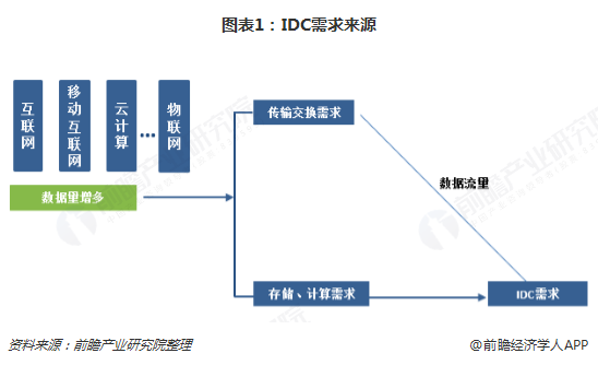 图表1:IDC需求来源