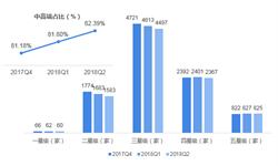 2018年酒店行业不同星级酒店发展现状与趋势分析 中高端加速布局【组图】
