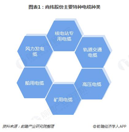 图表1:尚纬股份主要特种电缆种类