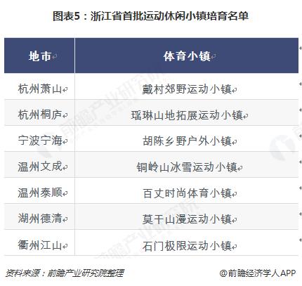 图表5:浙江省首批运动休闲小镇培育名单