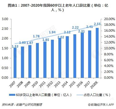 图。表1:2007-2020年我,国60岁以上老。年人口及比重(单,位:亿人,%)