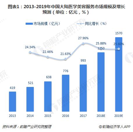 十张图前瞻2019年中国医学美容服务市场 大陆市场规模将超1500亿