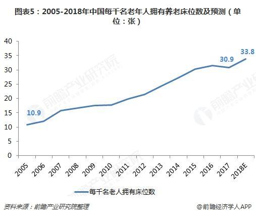 图。表5:2005-2018年中国每千名老。年人拥有养。老床。位数及预测(单,位:张)