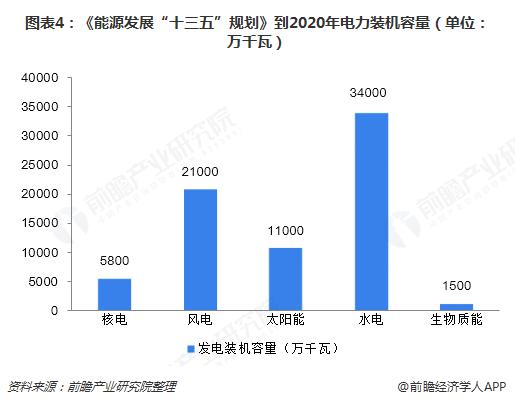 """图表4:《能源发展""""十三五""""规划》到2020年电力装机容量(单位:万千瓦)"""