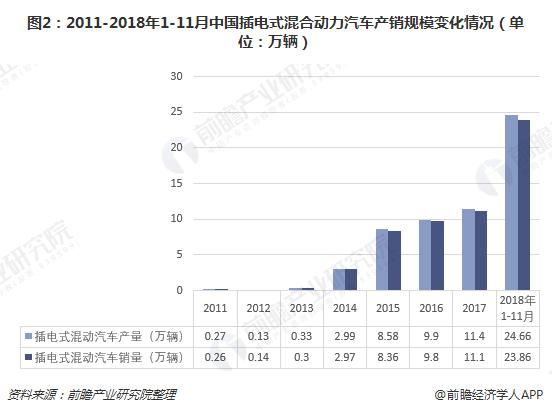 图2:2011-2018年1-11月中国插电式混合动力汽车产销规模变化情况(单位:万辆)
