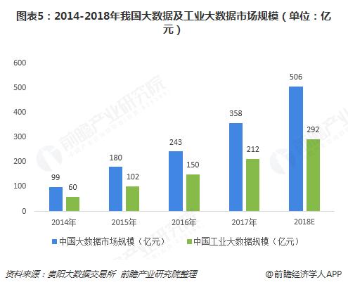 图表5:2014-2018年我国大数据及工业大数据市场规模(单位:亿元)